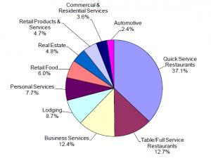 FF pie chart