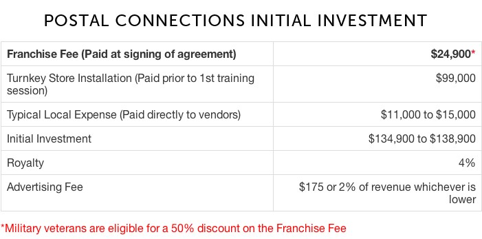 franchise cost postal conections