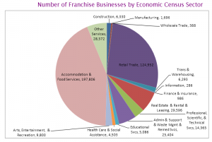 FM number-of-franchise-businesses Census